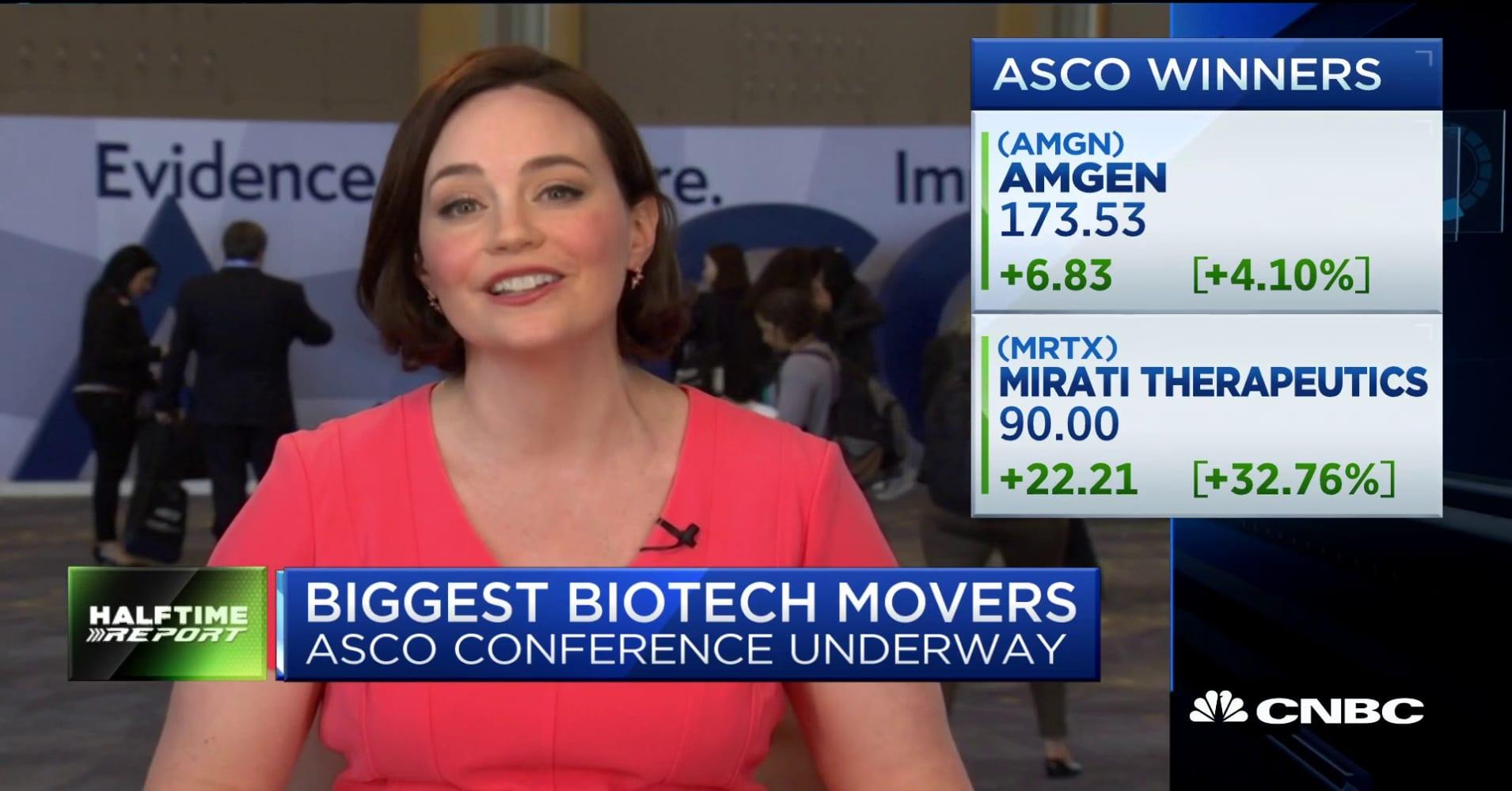 Amgen, Mirati stocks climbing on innovative cancer treatments