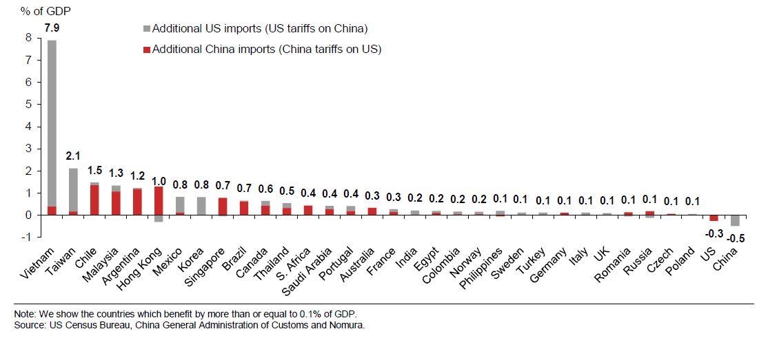 chart 190604 nomura trade war winners