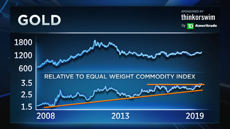 carter gold chart 3