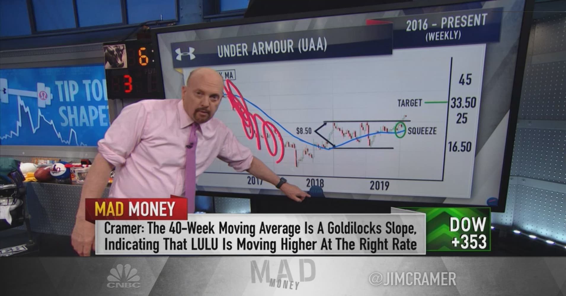 Cramer: Charts show it's not too late to buy Lululemon and Under Armour