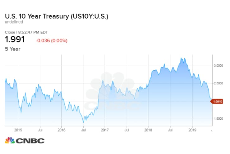 CNBC: US 10-year Treasury yield chart 180620 (0852 p ET)