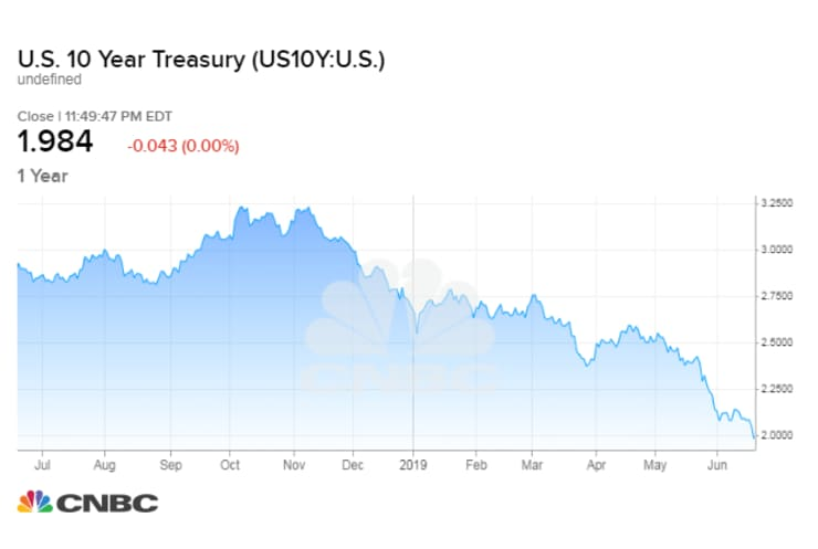 CNBC: US 10-year Treasury yield chart 180620 (1149 p ET)