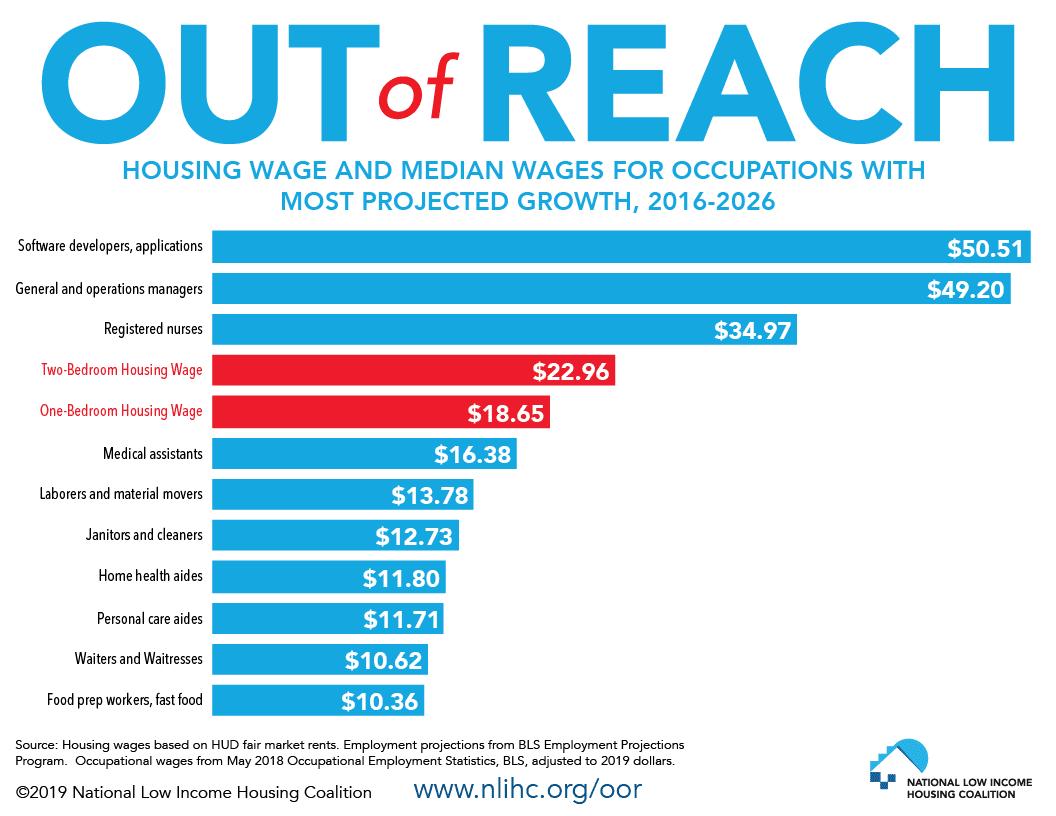 OOR Growing industries