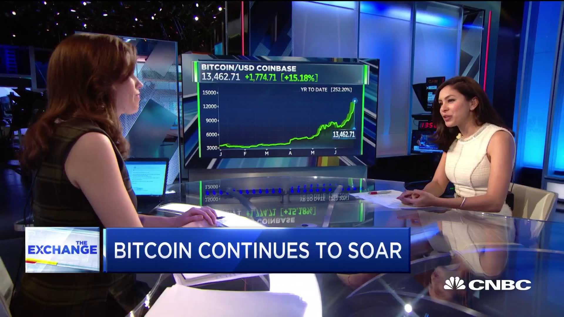 Bitcoin soars to 17-month high, but drops by $1,000 after US markets close