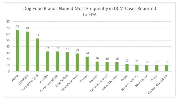 190628 fda pet food brands dcm HANDOUT