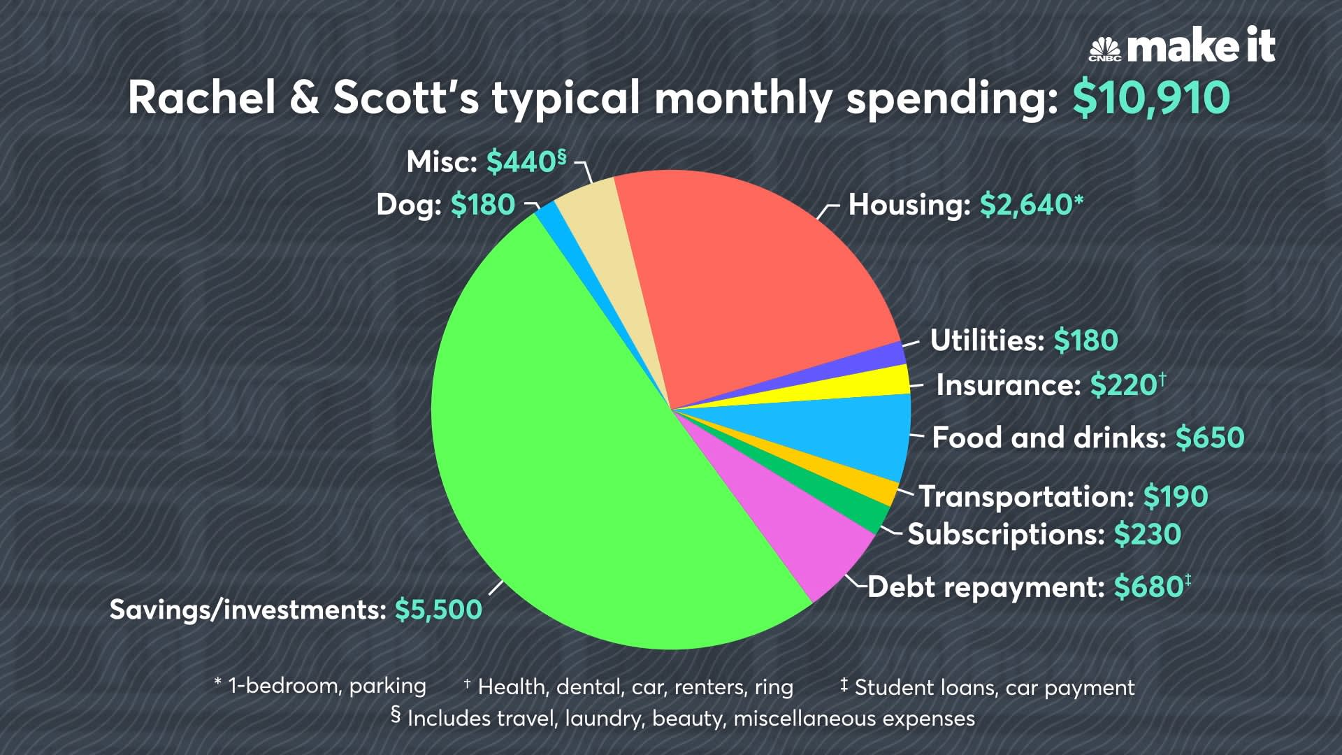Chart asset: MM Rachel Scott monthly spending