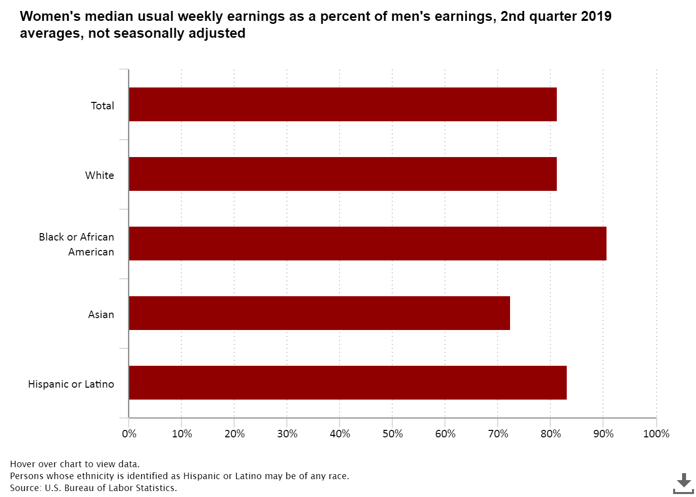 Chart asset: BLS wage data men v women Q2 2019