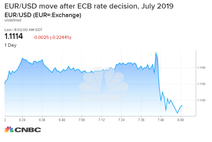 Graph Euro Post ECB decisions