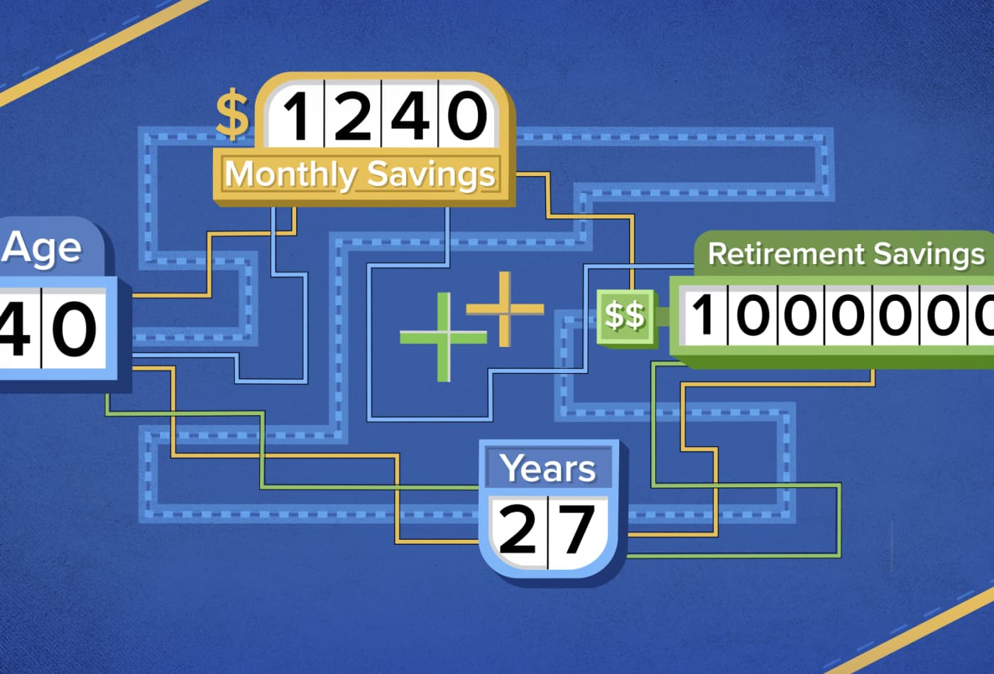 Retiring with $1 million: How much you should save every month, broken down by age