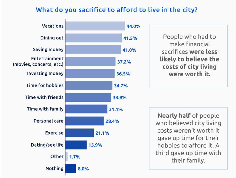 Expandable Chart: Sacrifices in spending to afford city life 2019