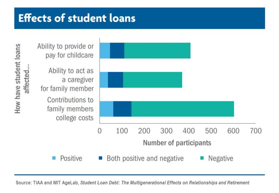 TIAA effects of student loans LEONAHRDT 190813