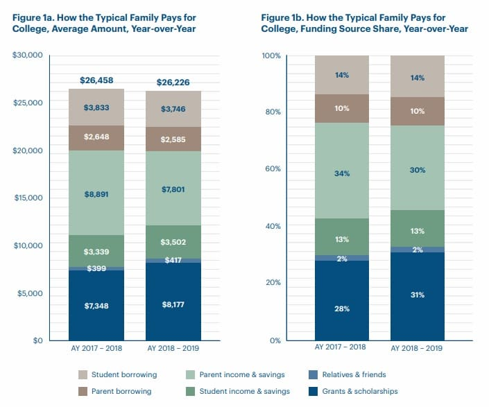 ONE TIME USE HANDOUT: How america pays for college