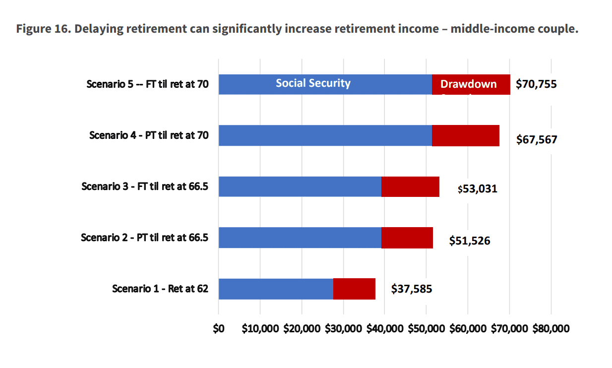 Delay Retirement Stats Graphic