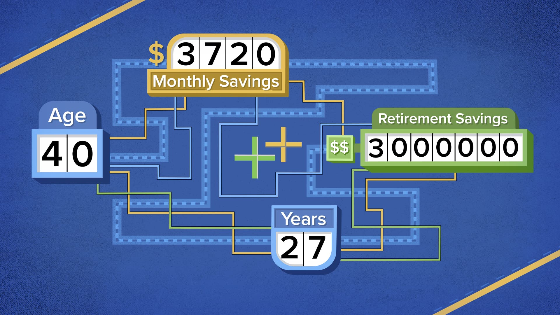How much you'll need to invest each month to retire with $3 million at age 20, 30, 40 and beyond