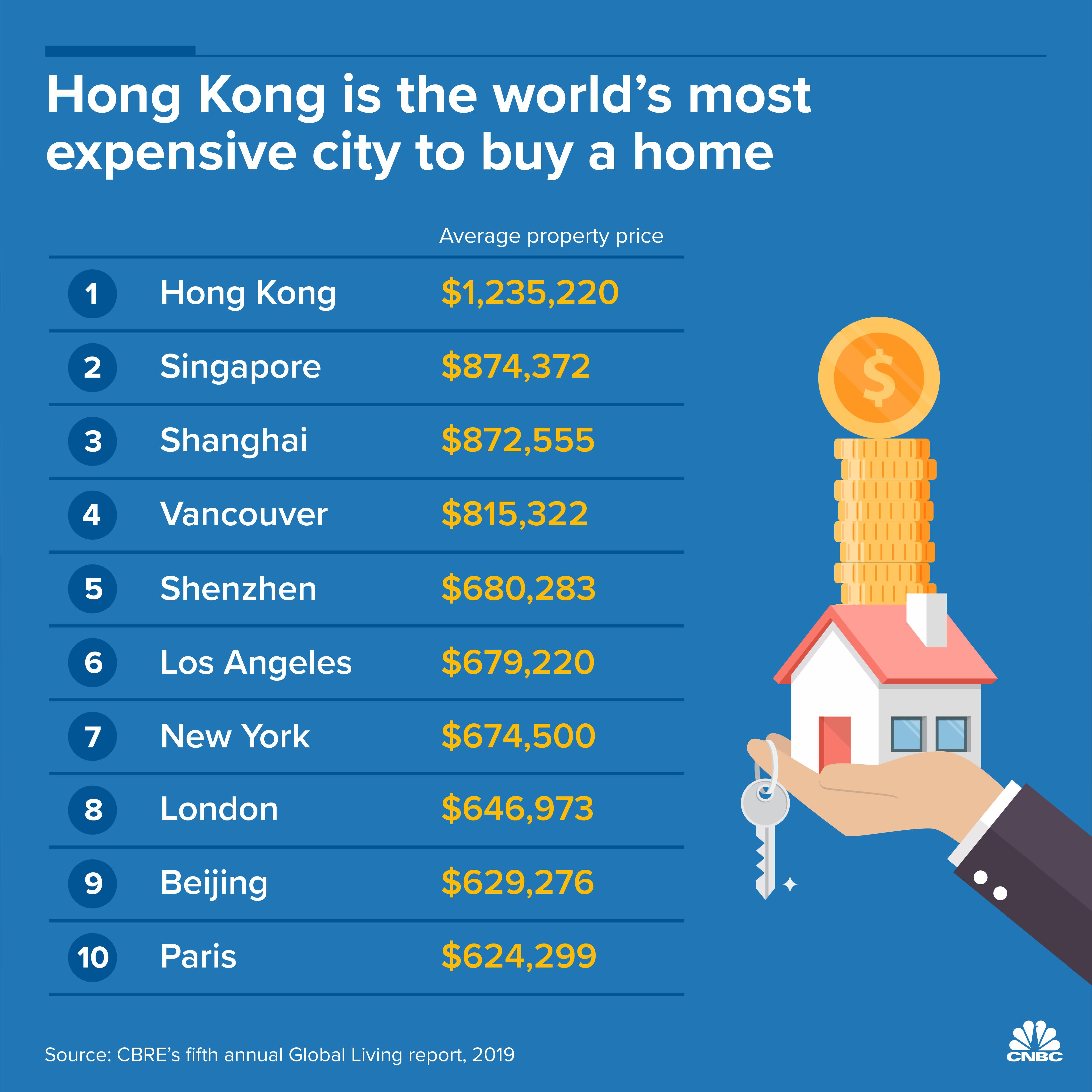 Digivid Infographic: Hong Kong housing