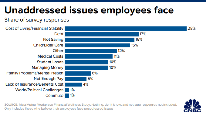 CH 20191212_unaddressed_issues_employees_face