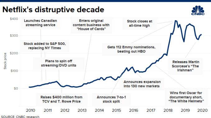 CH 20191213 Netflix's disruptive decade