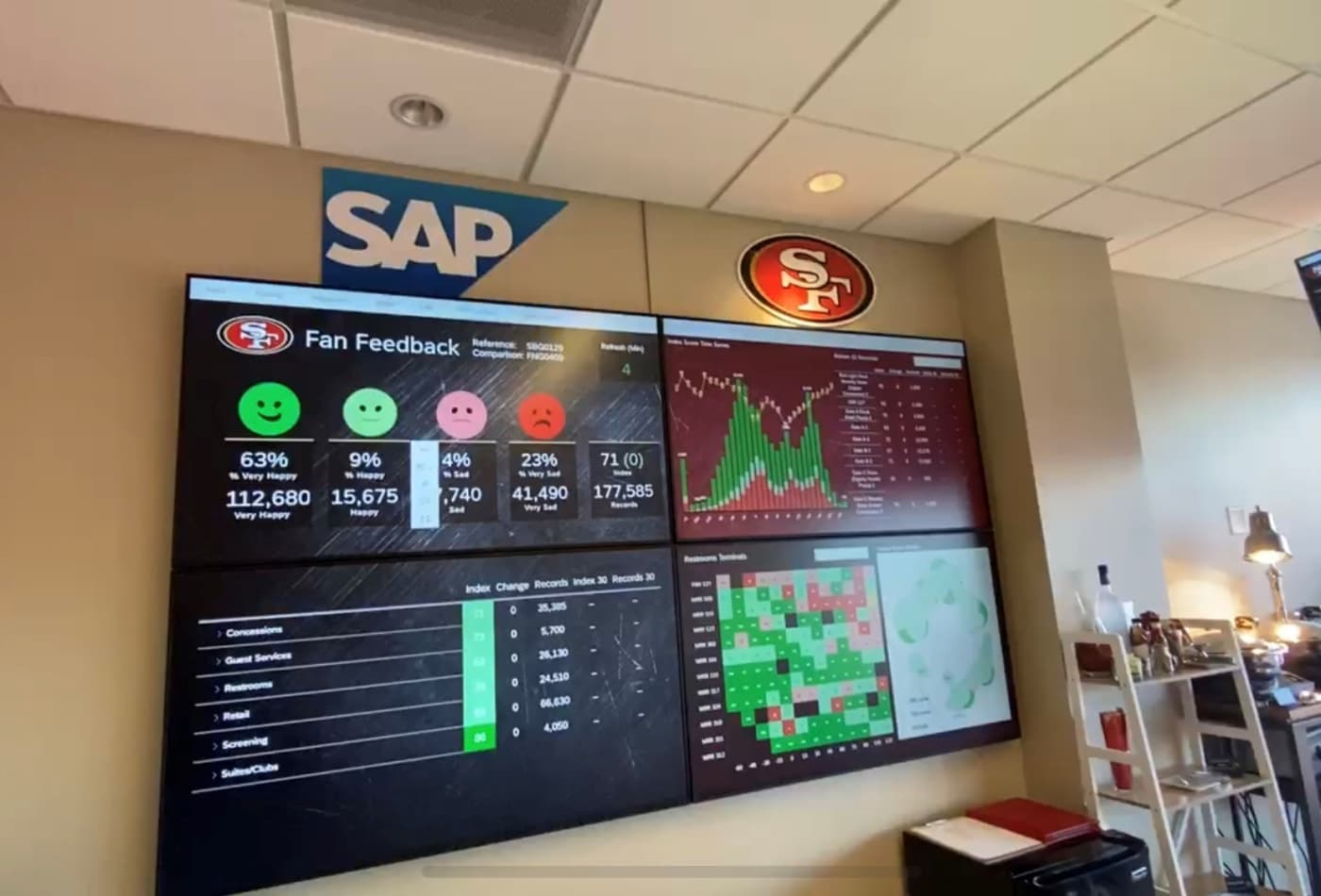San Francisco 49ers removing game-day barriers in real time with its SAP data war room