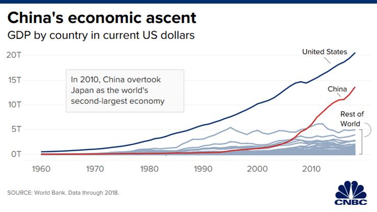 Tăng trưởng kinh tế của Trung Quốc từ năm 1960 đến nay
