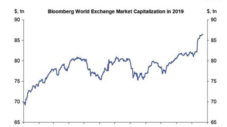 h/O: Bloomberg World Exchange market cap