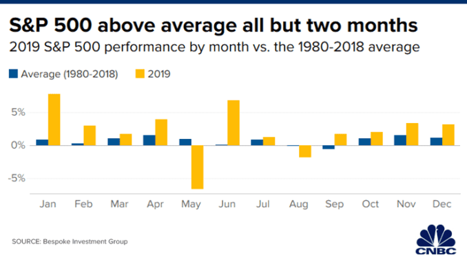CH 20191227_performance_by_month_final.png