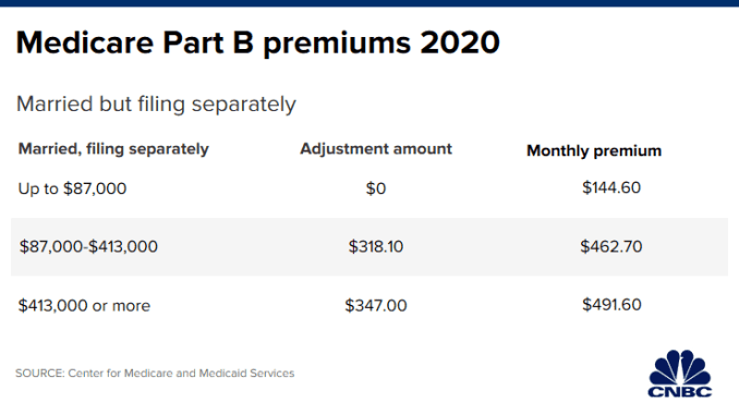 CH 20191227_medicare_part_b_premiums_married_separately.png