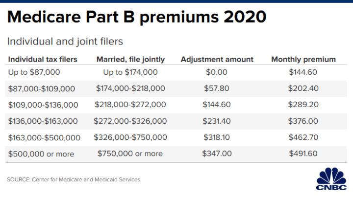 2020 medicare part d plans