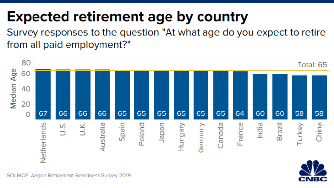 CH 20191228_expected_retirement_age_by_country.png