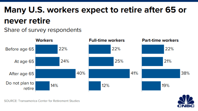 CH 20191228_when_workers_expect_to_retire.png