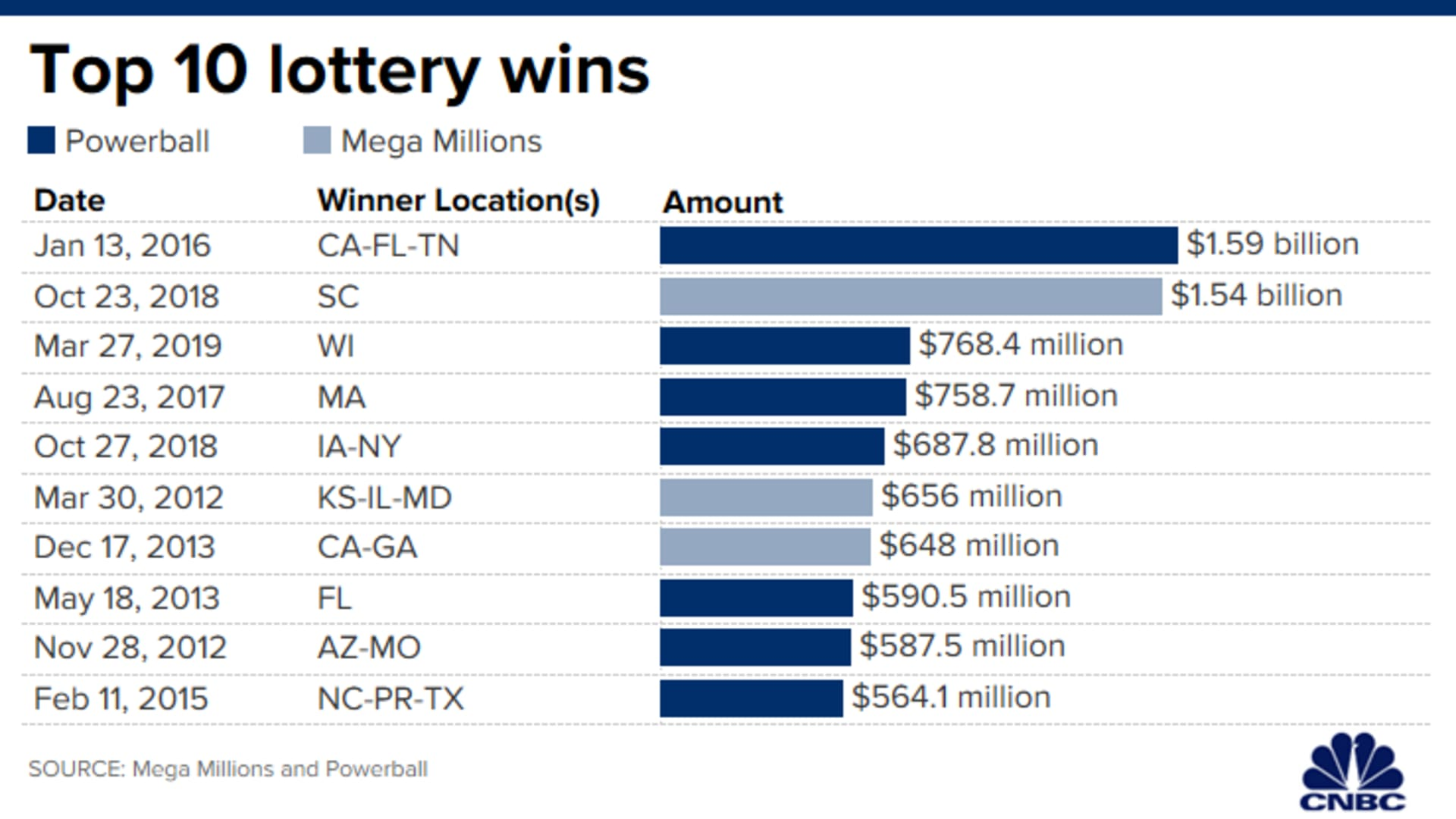 Powerball Jackpot Jumps To 363 Million Mega Millions Top Prize Is 376 Million How Winners Can Protect Their Windfall Nbc 5 Dallas Fort Worth
