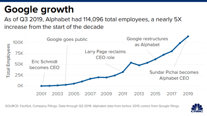 CH 20200102 google headcount growth