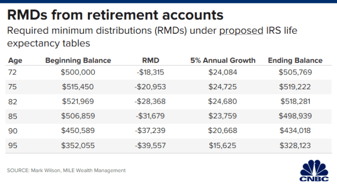 CH 20200103_rmds_proposed_irs_life_expectancy.png