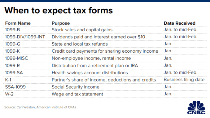 CH 20200108_when_to_expect_tax_forms.png