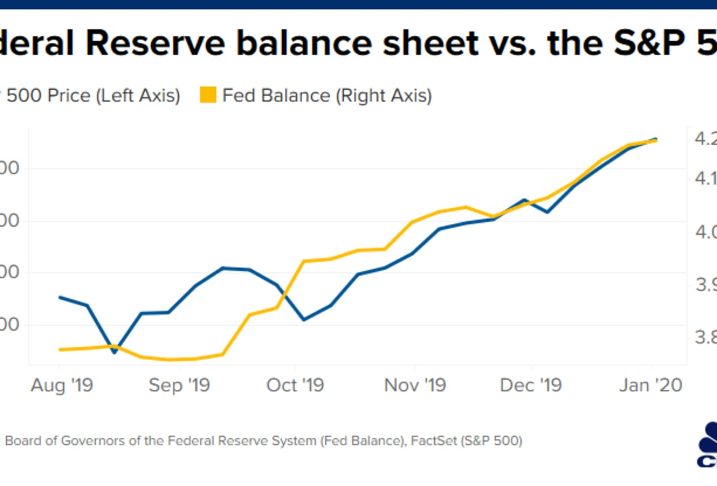 Two key moves from the Federal Reserve have boosted stocks, but they could come with a price