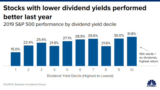 CH 20200109_dividend_yield_return_final.png