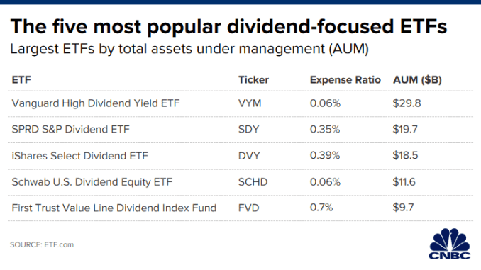 CH 20200109_most_popular_dividend_focused_etfs.png