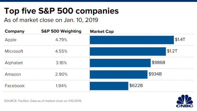 CH 20200113_top_five_sp500_companies.png