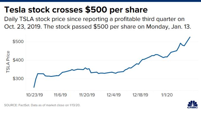 20200113 Tesla_stock_price_after_close