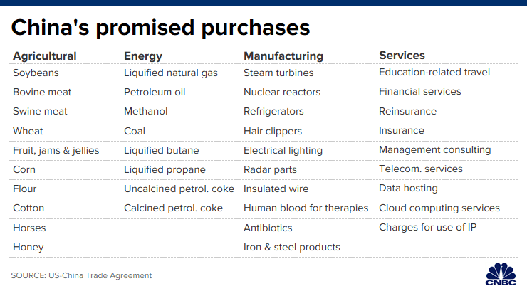 CH 20200115_chinas_promised_purchases.png
