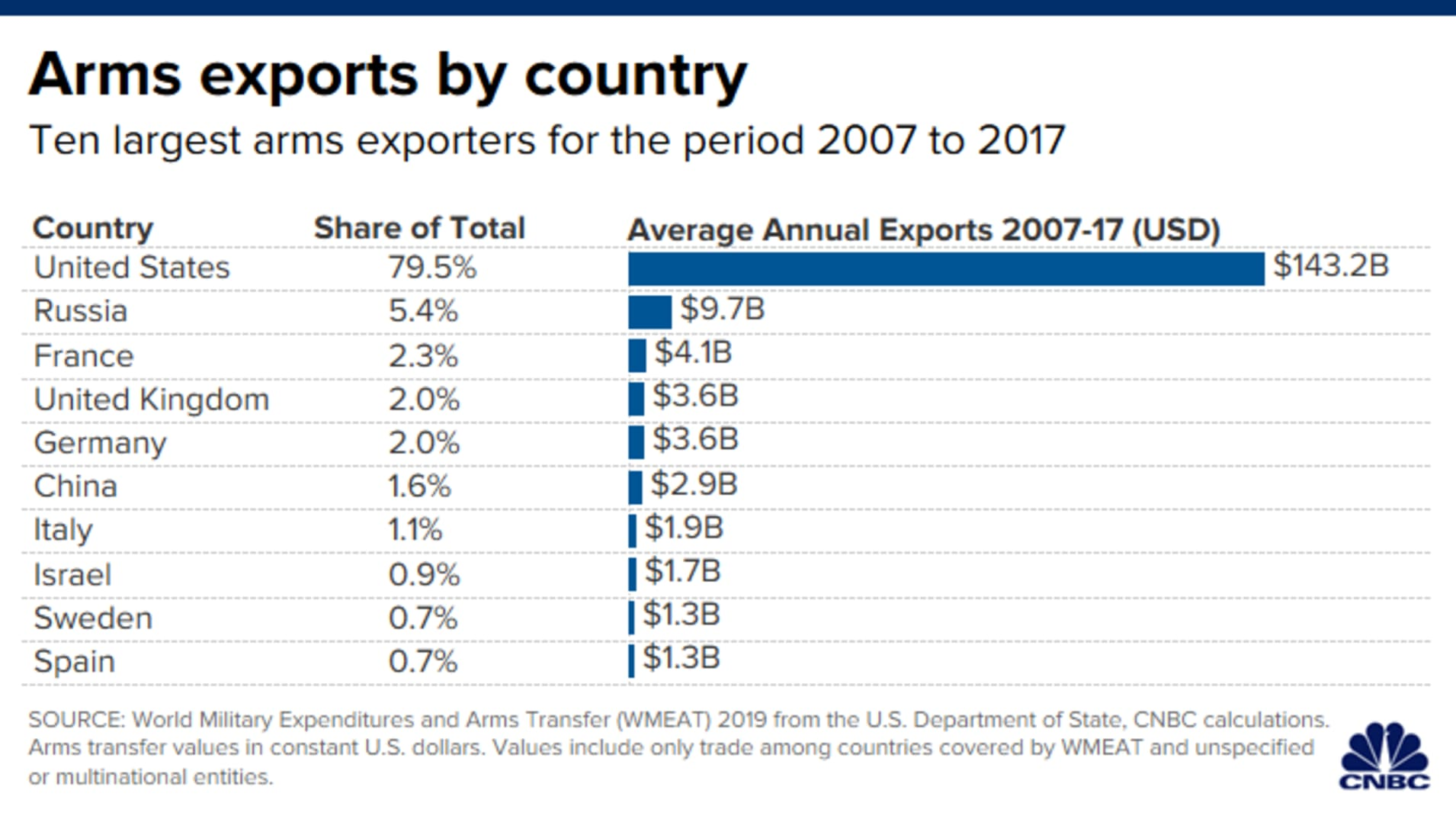 CH 20200123_arms_exports_by_country.png