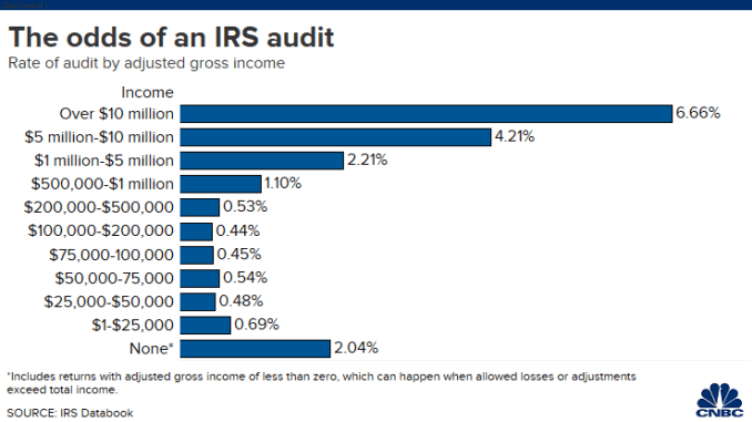 20200124 IRS audit rates by income