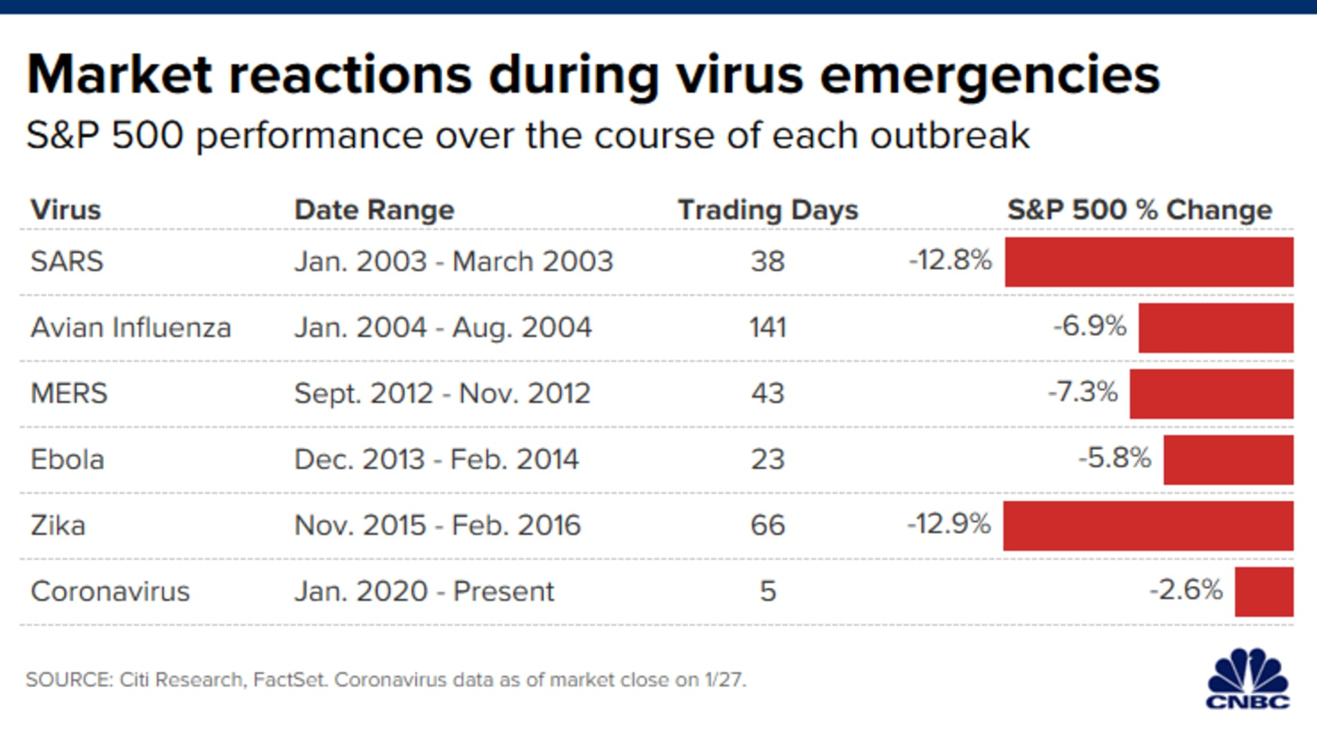 CH 20200128_market_reactions_virus_emergencies.png