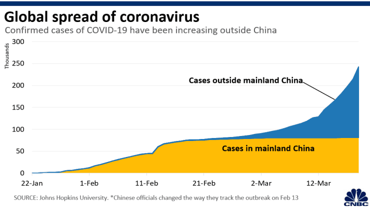 Southeast Asia's largest bank warns virus outbreak could hit its revenue this year
