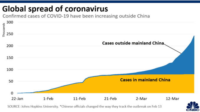 Chart: Coronavirus global spread 200310
