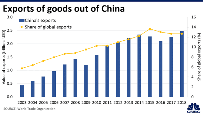 CH 20200204_China_exports.png