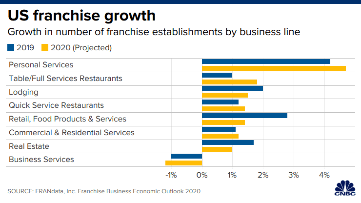 Franchising growth could fall to lowest rate in four years amid election year uncertainty