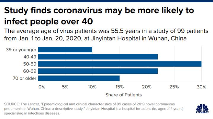 coronavirus impacts by age