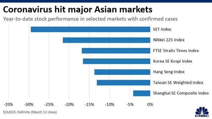 Chart: Asia markets coronavirus 200305