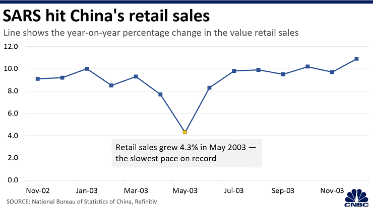 China Retail Sales - SARS