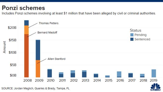 20200211 Ponzi Schemes